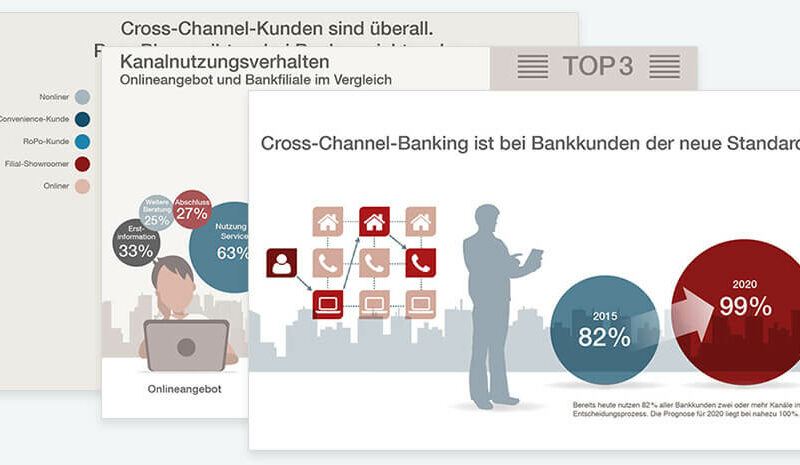 Infografik Cross-Channel-Banking